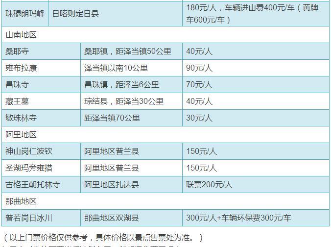 西藏景点门票一览表